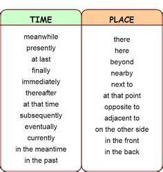 Compare and contrast essay sentence starters